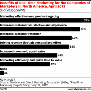 real-time-marketing-stats