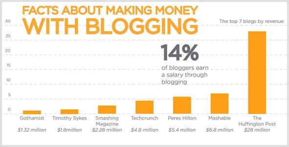 Formas de hacer dinero en blogs