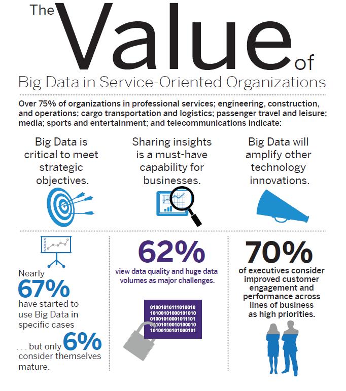 El valor de Big Data orientada al servicio en las organizaciones