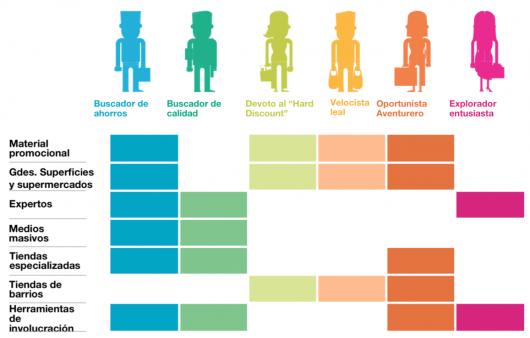 Tipos-de-consumidor-Hábitos