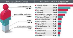 tipos-de-consumidores-y-que-productos-compra_ampliacion