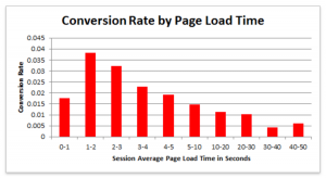 convertion rate