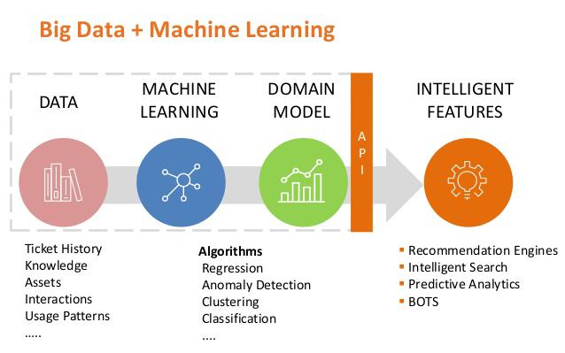 Big Data + Machine Learning