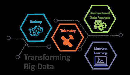 Transforming Big Data