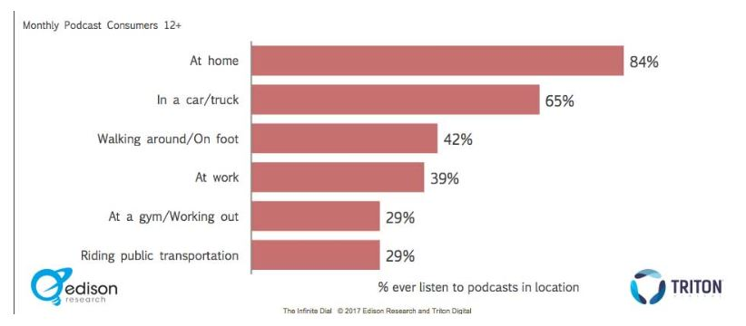 Consumidores de podcast