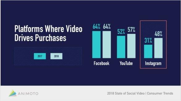 Plataformas donde los videos generan compras