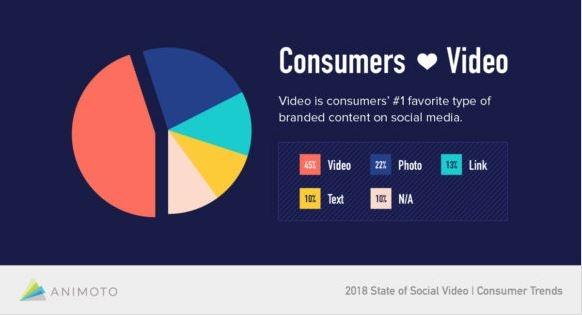 Consumidores de video